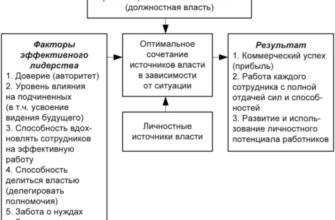 Авторитет, лидерство и власть в управлении организацией