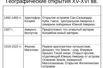 доклад - Феодальная раздробленность Руси.