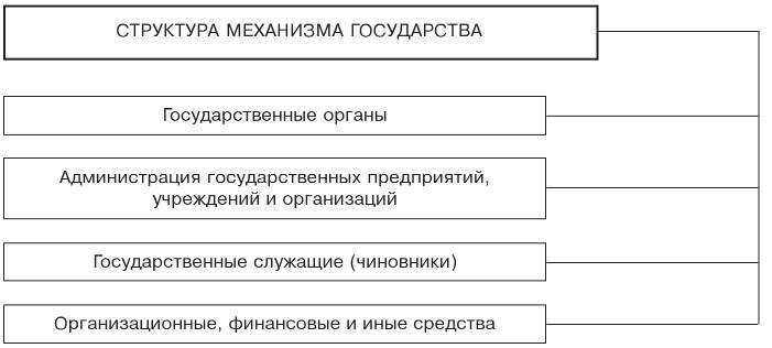 Органы государства и их классификация. Курсовая работа (т). Основы права. 2013-05-10