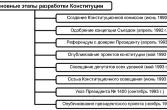 Конституция РФ - основной закон государства - Государство и право - KazEdu.kz