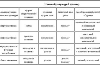 Функциональные стили современного русского языка. Реферат. Педагогика. 2008-06-30