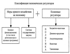 Курсовая работа: Государственное регулирование экономики: сущность, формы и методы -