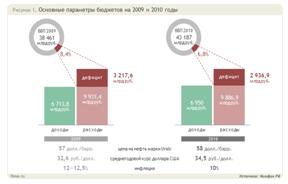 Государственный бюджет и проблема бюджетного дефицита. Курсовая работа (т). Эктеория. 2013-08-29
