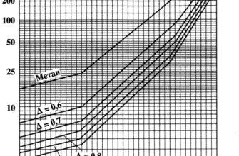 Отложения газовых гидратов или льда в промысловых трубопроводах систем сбора газа сеноманской залежи Ямбургского месторождения – тема научной статьи по наукам о Земле и смежным экологическим наукам читайте бесплатно текст научно-исследовательской работы в электронной библиотеке КиберЛенинка
