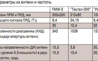 Приказ МЧС России от 20.10.2017 N 452 (ред. от 28.02.2020)  :: СудАкт.ру