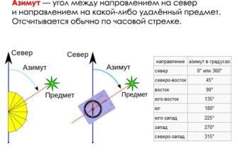 """Конспект на тему """"Картографические способы изображения"""""""