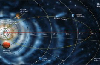 Солнечная система. Общие характеристики планет солнечной системы -  - бесплатный банк рефератов без плагиата