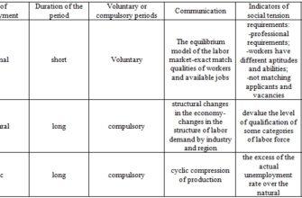 Реферат: «Безработица, ее причины и последствия» -
