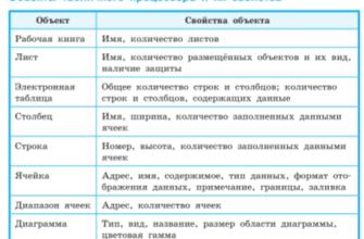 Урок 14. обработка информации в электронных таблицах -  Информатика -  11 класс -  Российская электронная школа