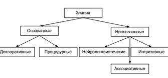 Информация: определение, классификация, измерение. Реферат. Информационное обеспечение, программирование. 2011-10-04
