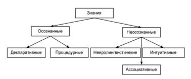 Информационное обеспечение специфических решений, Релевантный подход в принятии решений - Управленческий учет