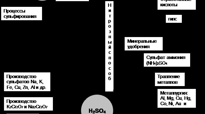 курсовая работа найти Производство серной кислоты контактным способом