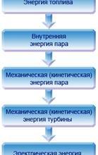 Циклы теплоэнергетических, пароэнергетических установок