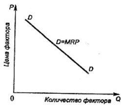 Факторы производства: их взаимодействие и комбинация, Экономика - Курсовая работа