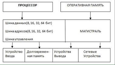 архитектура вычислительных машин, Информатика - Реферат