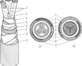 Виды кабелей и правила их применения | Рефераты KM.RU
