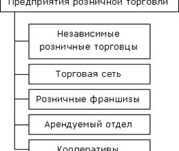 Реферат Классификация предприятий по видам и формам деятельности