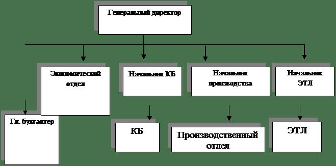 Реферат: Стратегическое планирование в современной организации. -