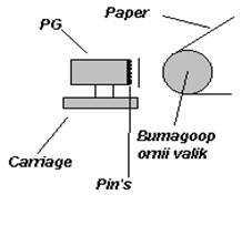 Курсовая работа: Основные характеристики современных принтеров -