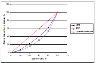 Факторное распределение доходов: предпринимательский доход, заработная плата, процент и экономическая рента. - Экономическая теория