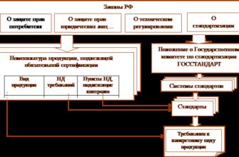 Реферат - Сертификация продукции, сущность, цели и принципы