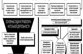 Введение, Правоохранительной деятельность в Российской Федерации, Понятие и основные направления правоохранительной деятельности - Правовой режим функционирования правоохранительной деятельности