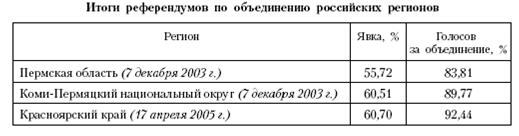 Реферат: Формы государственного устройства