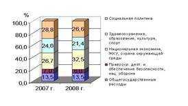 Министерство труда и социального развития Российской Федерации - Социология - KazEdu.kz