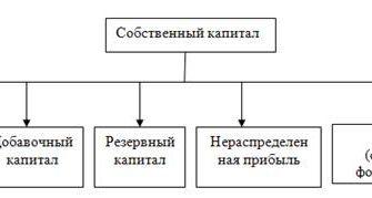Резервный капитал предприятия, его виды и источники формирования — КиберПедия