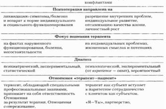 Расстройства личности в современной психотерапии. Курсовая работа (т). Психология. 2015-04-18