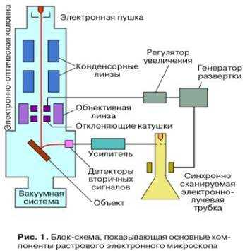 Характеристики границ видимого излучения