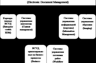 Реферат: Система автоматизированного документооборота на вашем предприятии: решаемые задачи, эффект от внедрения. Скачать бесплатно и без регистрации