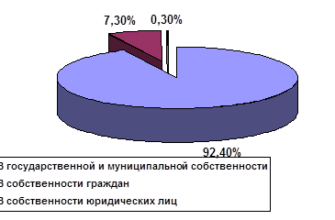 Управление земельными ресурсами. Дипломная (ВКР). Сельское хозяйство. 2012-01-15
