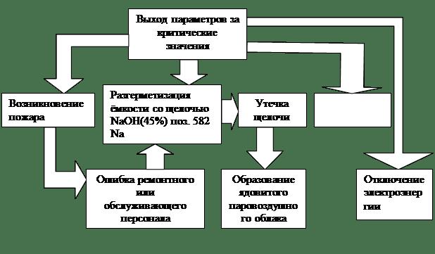 "Реферат на тему""Виды инструктажа по охране труда"""