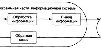 Структура информационной системы. Реферат. Информационное обеспечение, программирование. 2010-03-27
