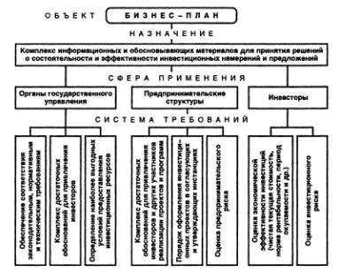 Реферат: Бизнес-планирование и его роль в рыночной экономике -