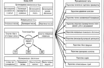 Реферат: Асу автоматизированная система управления Автоматизированная система управления -