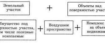 Реферат: Состав, классификация, категории недвижимости -