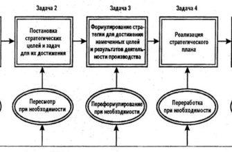 Курсовая работа: Стратегические решения, технология разработки стратегии управления