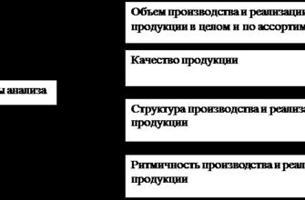 Курсовая работа: Анализ объема производства и реализации продукции -