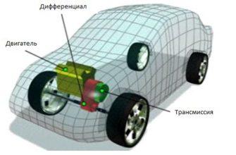 Трансмиссия автомобиля с передним приводом