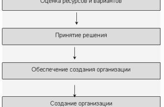 Реферат - Порядок и этапы госрегистрации предпринимательской организации - Экономика