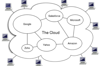 Use of Cloud Computing Applications and Services | Pew Research Center