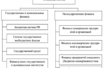 Реферат: Финансовая система России, понятие и структура -