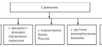 Рейтинговая оценка деятельности коммерческого банка : Дипломная работа : Банковское дело