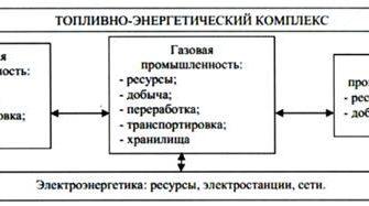 Реферат: Современное состояние топливно-энергетического комплекса России -