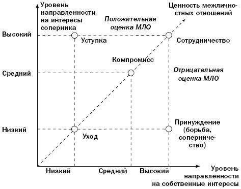 Евдокимова А.А. История стран Востока в Новое время - n1.doc