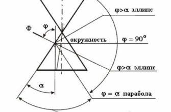 Эллипс, гипербола и парабола как конические сечения.