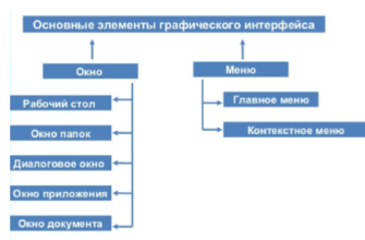 Основные элементы графического интерфейса