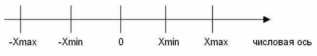 1. Способы представления чисел в ЭВМ — Теория — 1.3 Представление чисел с фиксированной и плавающей точкой